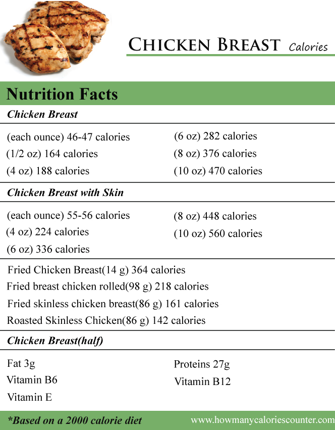 Chicken Breast Calories