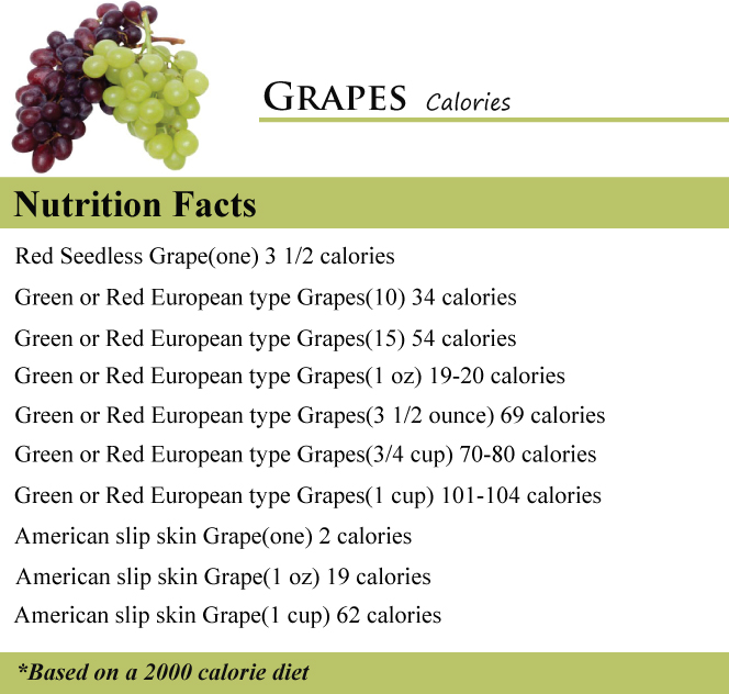 Grapes Calories