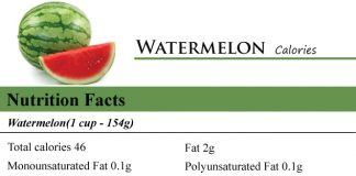 Watermelon Calories