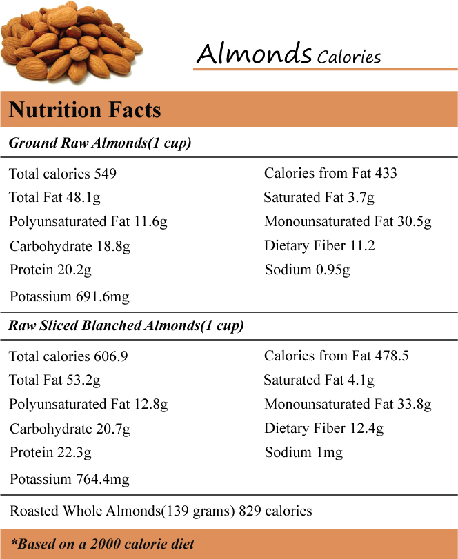Almonds Calories