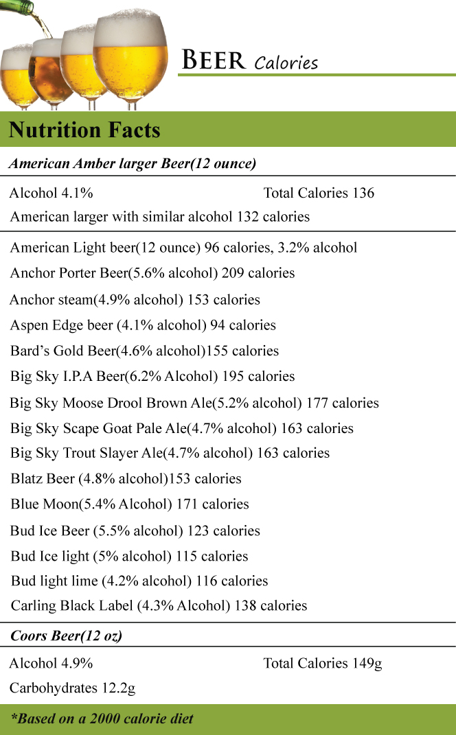 Great 12 Ounce Of American Light Beer Which Contains 3.2% Alcohol Contains 96  Calories, Anchor Porter Beer Having 5.6% Alcohol Content Contains 209  Calories, ...