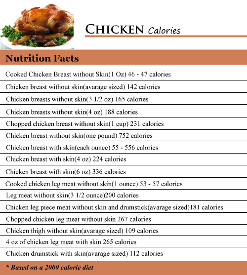 Chicken Calories