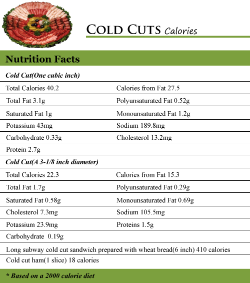 Cold Cuts Calories