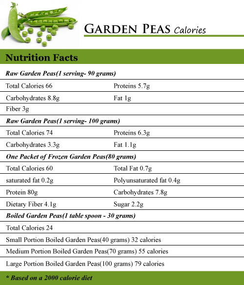 How Many Calories In Garden Peas How Many Calories Counter