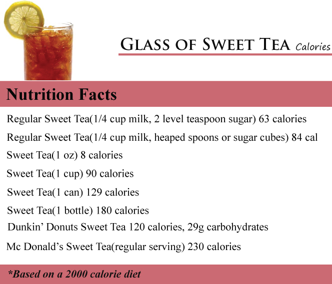 Glass of Sweet Tea Calories