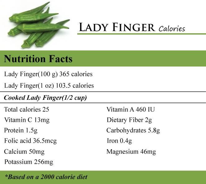 Lady Finger Calories