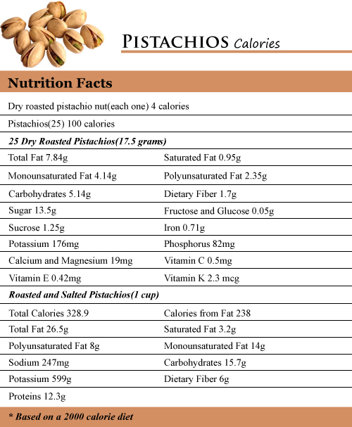 How Many Calories In Pistachios How Many Calories Counter
