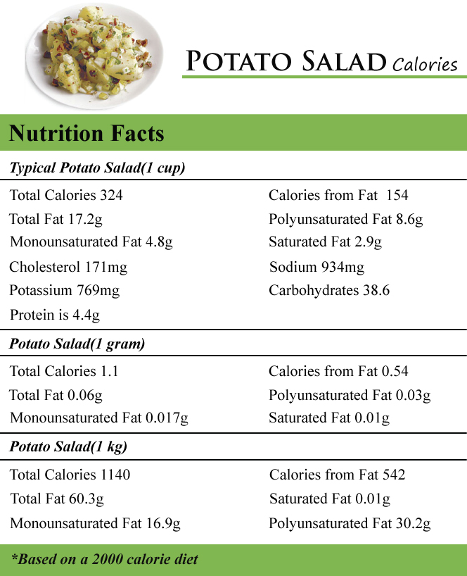 Potato Salad Calories