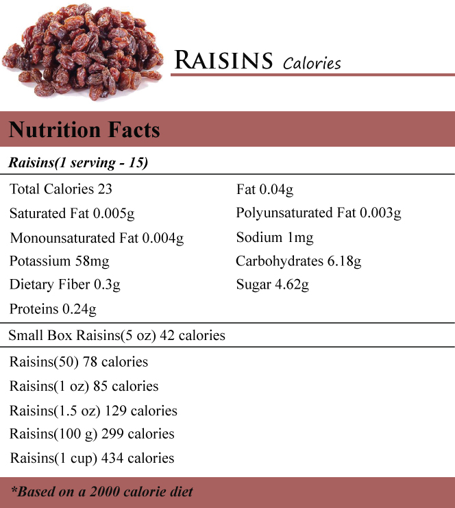 Raisins Calories