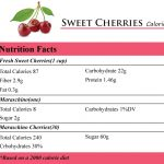 Sweet Cherries Calories
