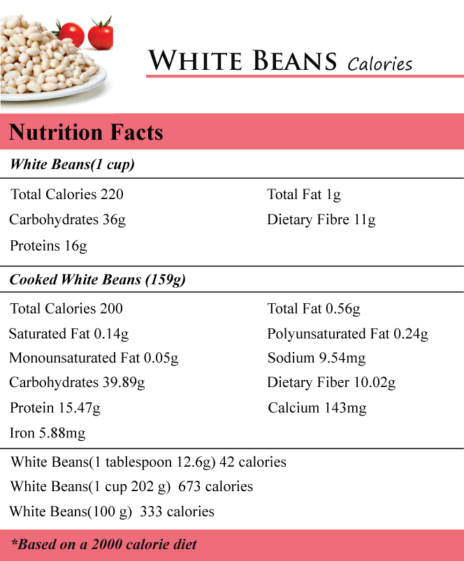 How Many Calories in White Beans