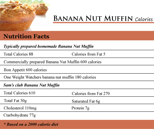Banana Nut Muffin Calories