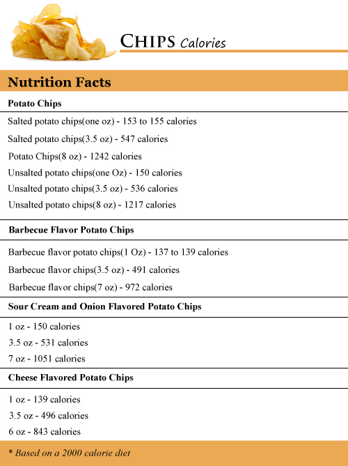 Chips Calories