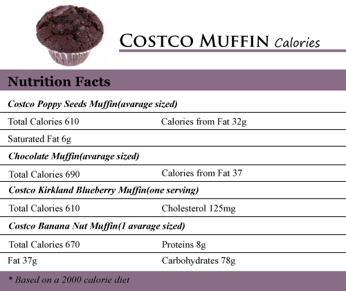 Costco Muffin Calories