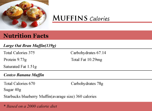 How Many Calories in Muffins - How Many Calories Counter