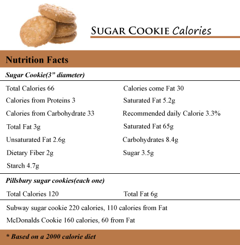 Sugar Cookie Calories