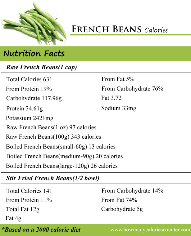 French Beans Calories