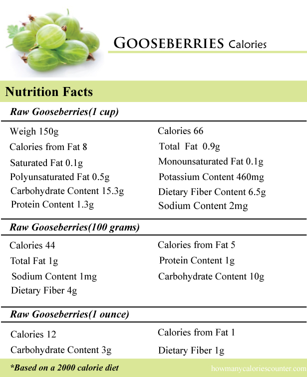 Gooseberries Calories