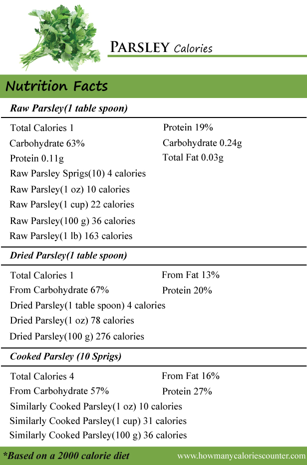 Parsley Calories