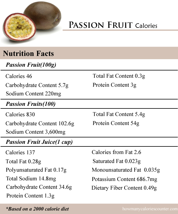 Passion Fruit Calories