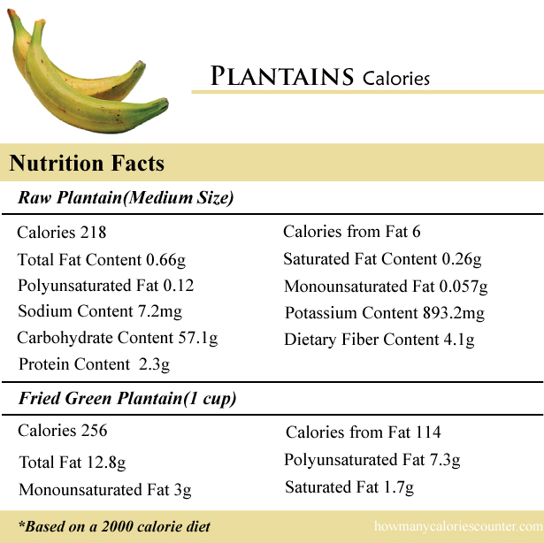 Plantains Calories