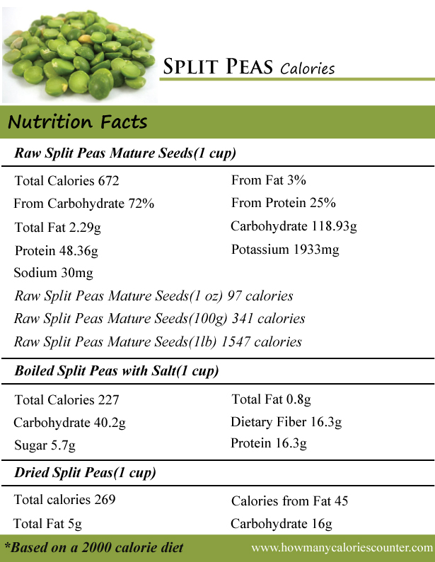 Split Peas Calories