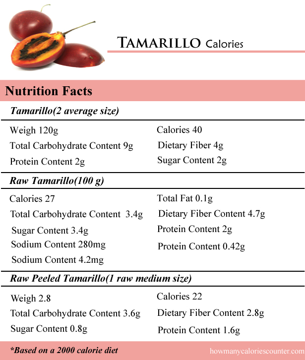 Tamarillo Calories