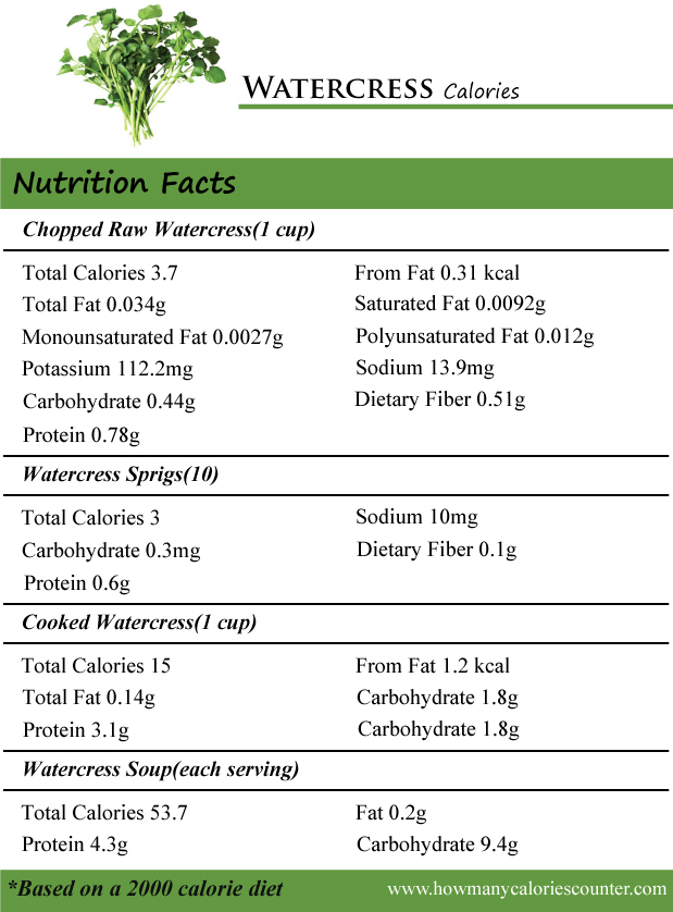 Watercress Calories
