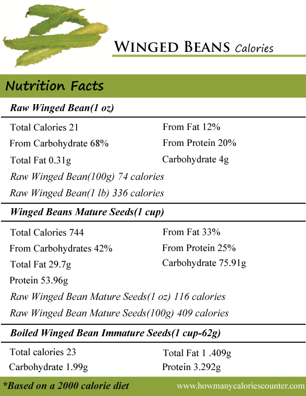 Winged Beans Calories