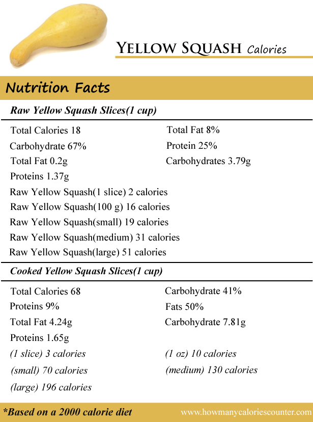 Yellow Squash Calories