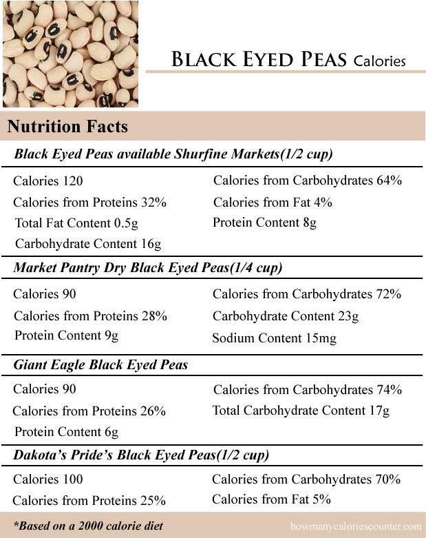 Black Eyed Peas Calories