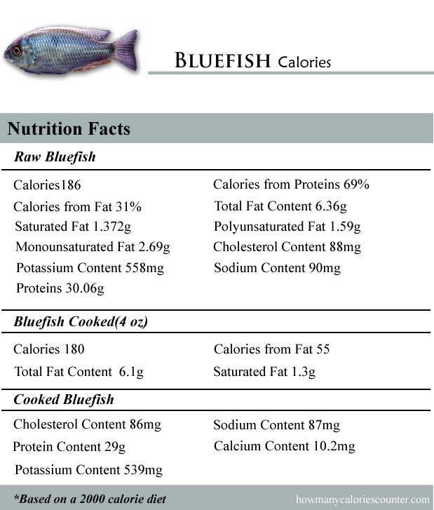 Bluefish Calories