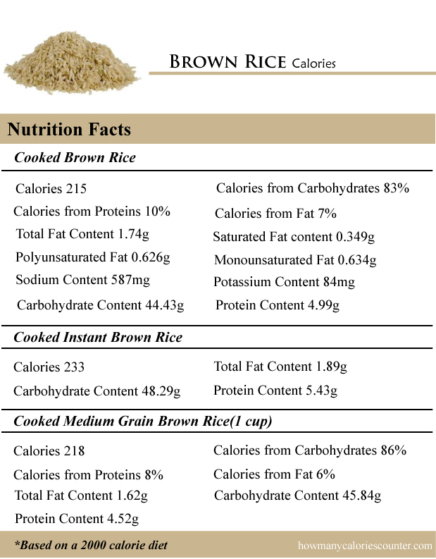 Brown Rice Calories