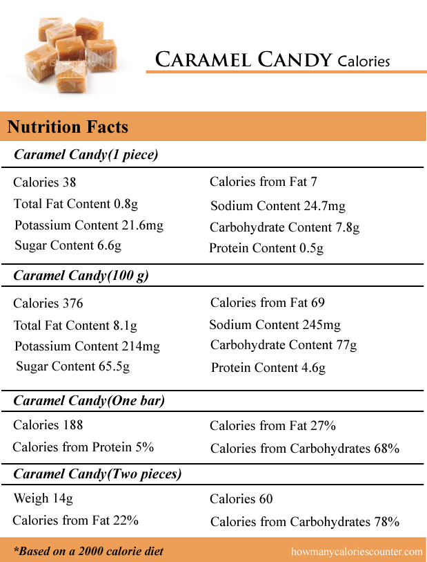 Caramel Candy Calories