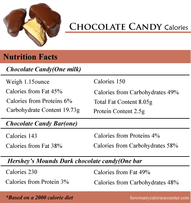 Chocolate Candy Calories
