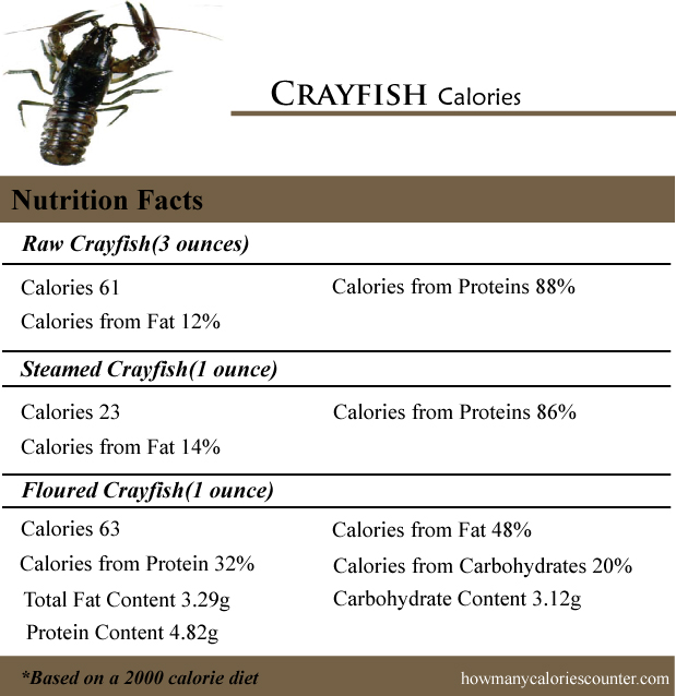 Crayfish Calories
