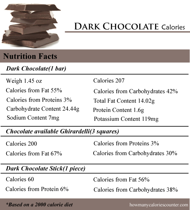 Dark Chocolate Calories