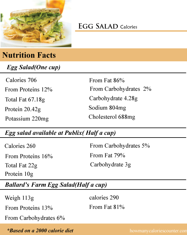 Egg Salad Calories