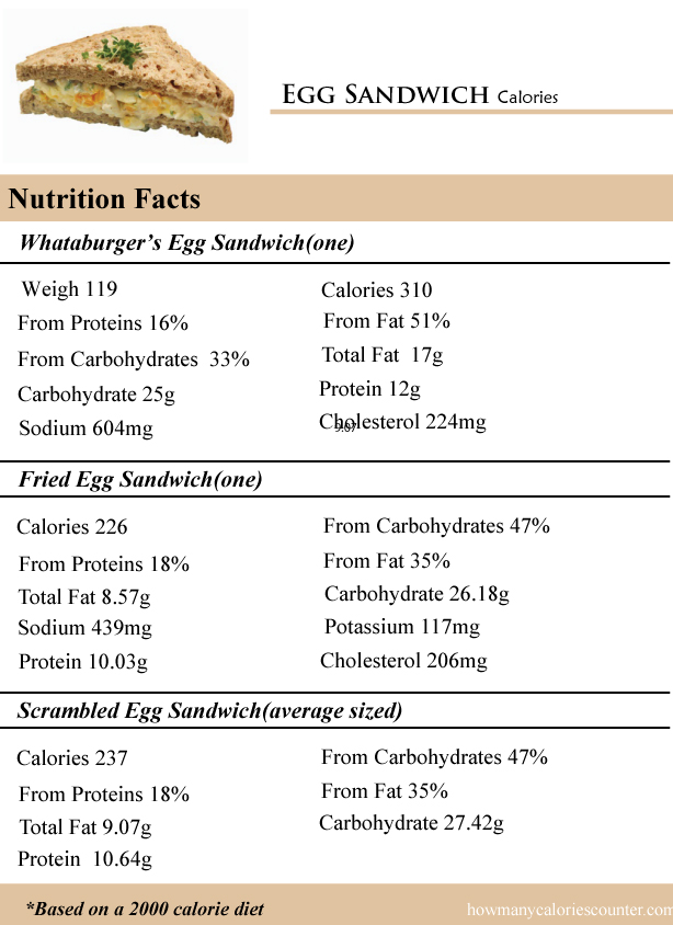 Egg Sandwich Calories