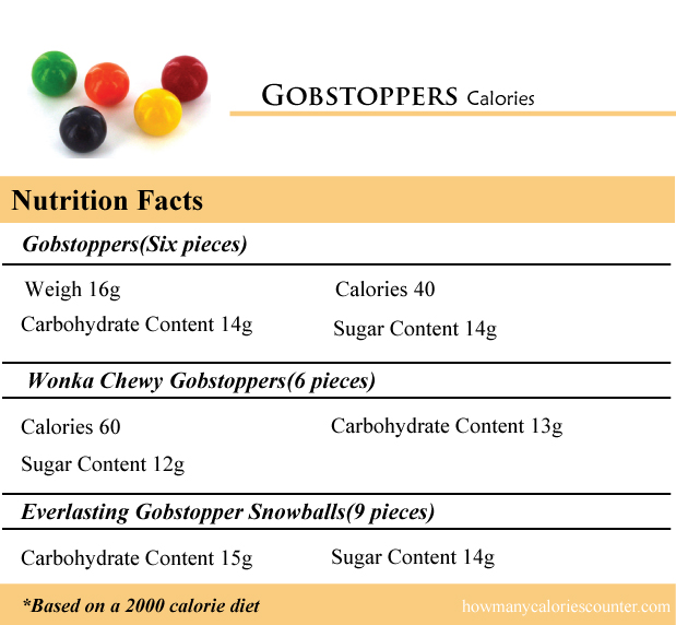 Gobstoppers Calories