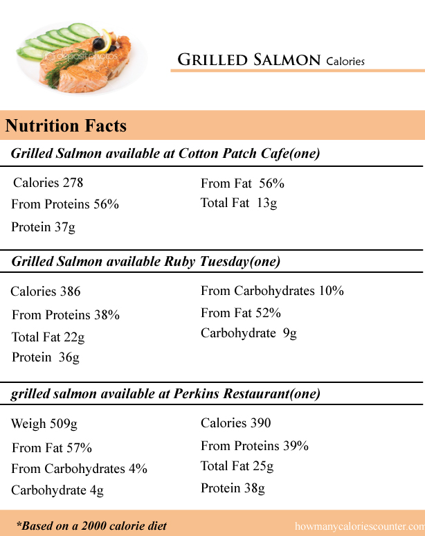 Grilled Salmon Calories