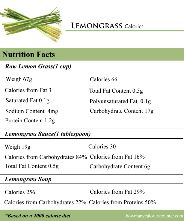 Lemongrass Calories
