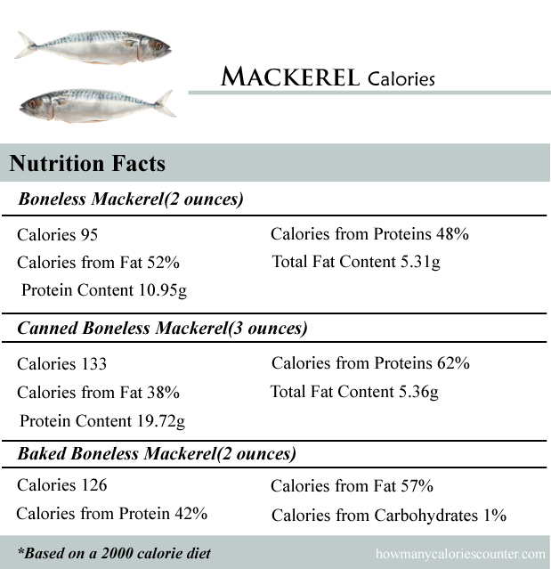 Mackerel Calories