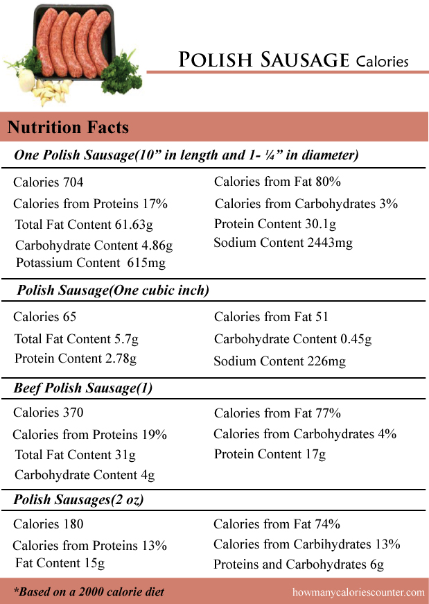 Polish Sausage Calories