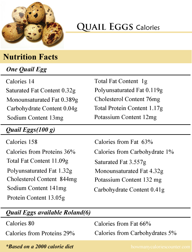 Quail Eggs Calories