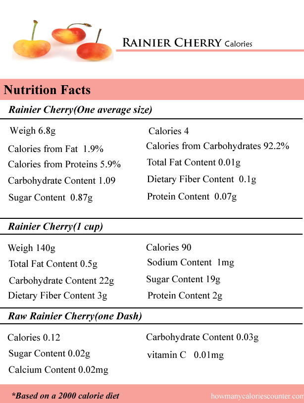 Rainier Cherry Calories