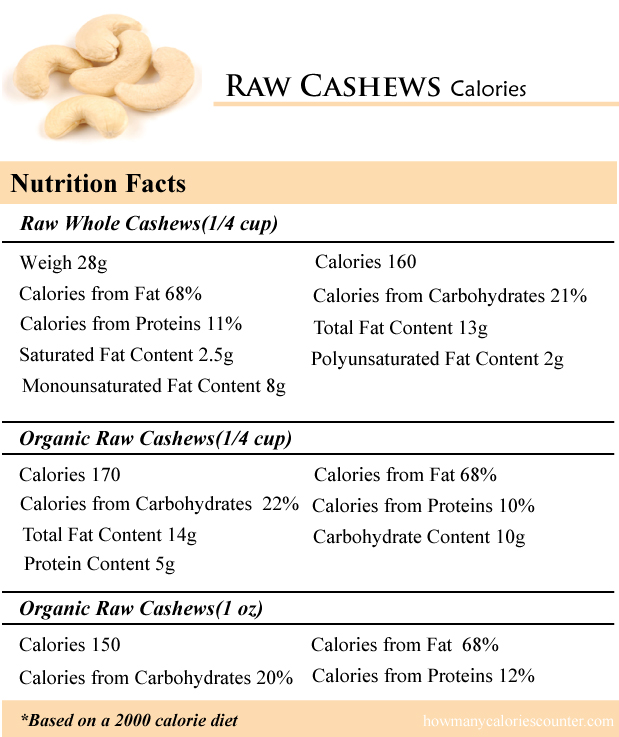 Raw Cashews Calories