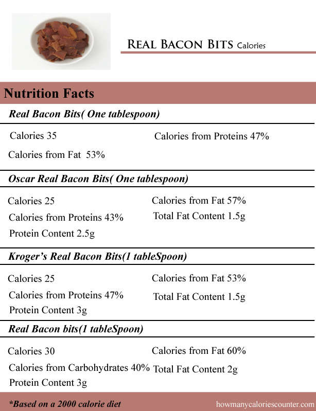 Real Bacon Bits Calories