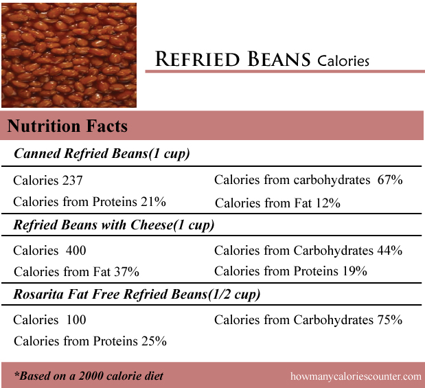 Refried Beans Calories
