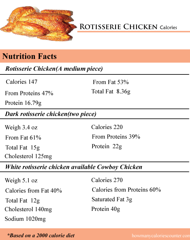 Rotisserie Chicken Calories